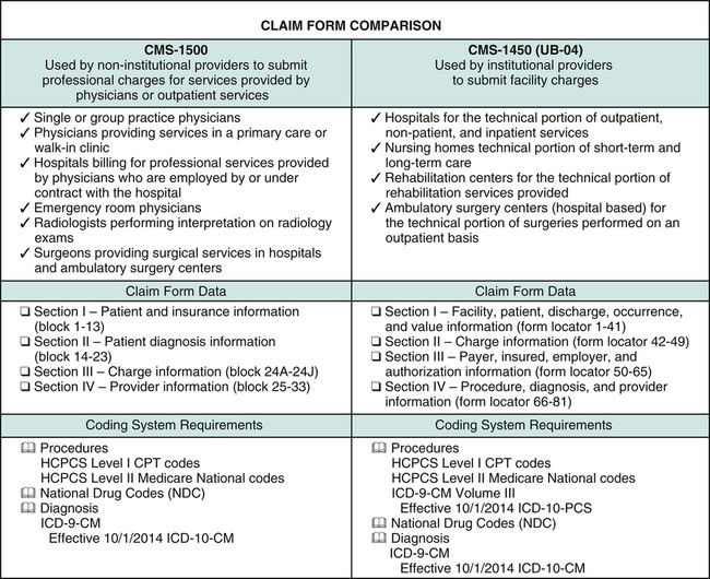 Claim Forms | Nurse Key - a claim form used to bill outpatient facility charges