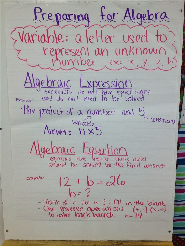 Variable expressions and equations anchor chart ..