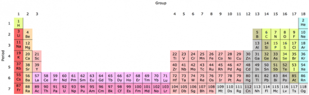 expanded form chemistry  ตารางธาตุ - วิกิพีเดีย - expanded form chemistry