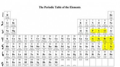 expanded form chemistry  Which of the following atoms can expand it..